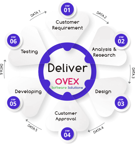 Software and Web Development Ovex Software Solutions
